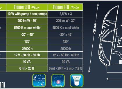 Flower LED Plus Kit